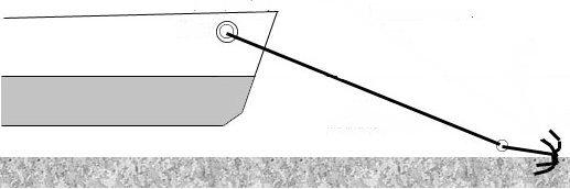 Как ставить лодку на якорь