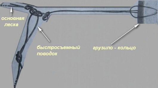 Оснастка донки - закидухи на судака